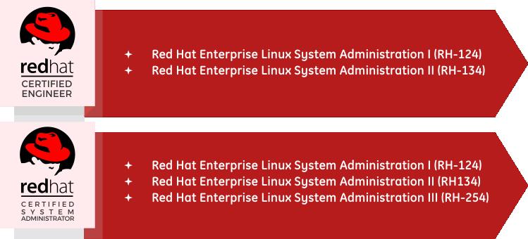certification-Redhat